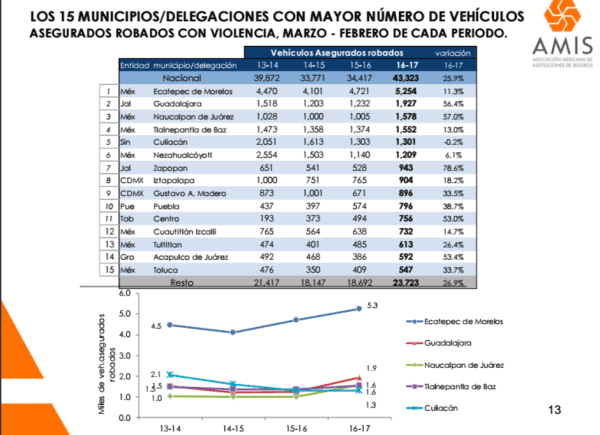 Mexico Vehicle Theft Report
