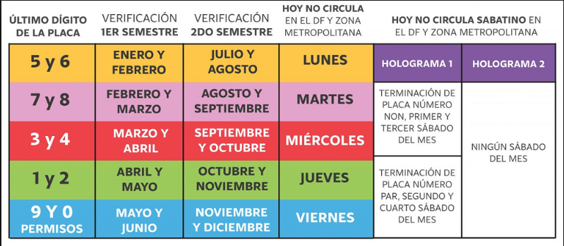 "Driving in Mexico City – ""Hoy No Circula"" Restrictions"