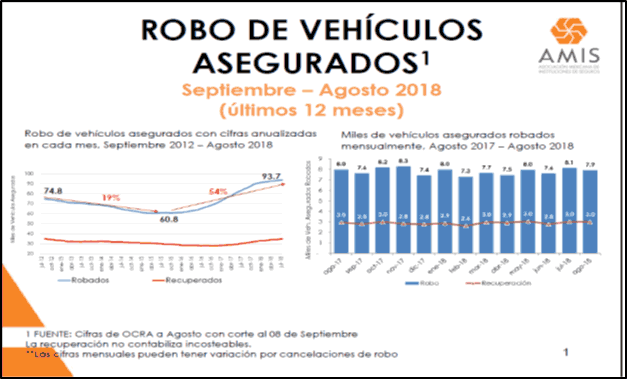 Mexican Insurance Theft Report 2018