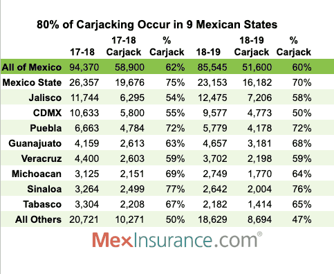 The States in Mexico where Carjacking most often occurs.  80% of carjacking in mexico happens in these states.
