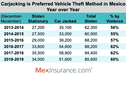 Carjacking is the preferred choice of thieves in Mexico year over yaer
