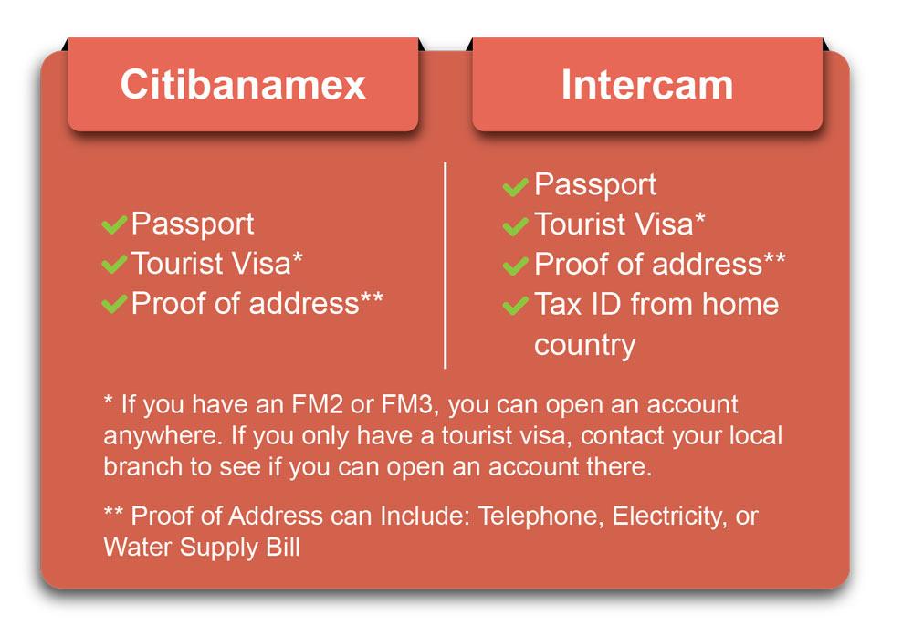 Citibanamex vs. Intercam
