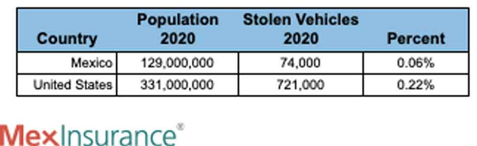 Vehicle Theft Comparison by Country 2020