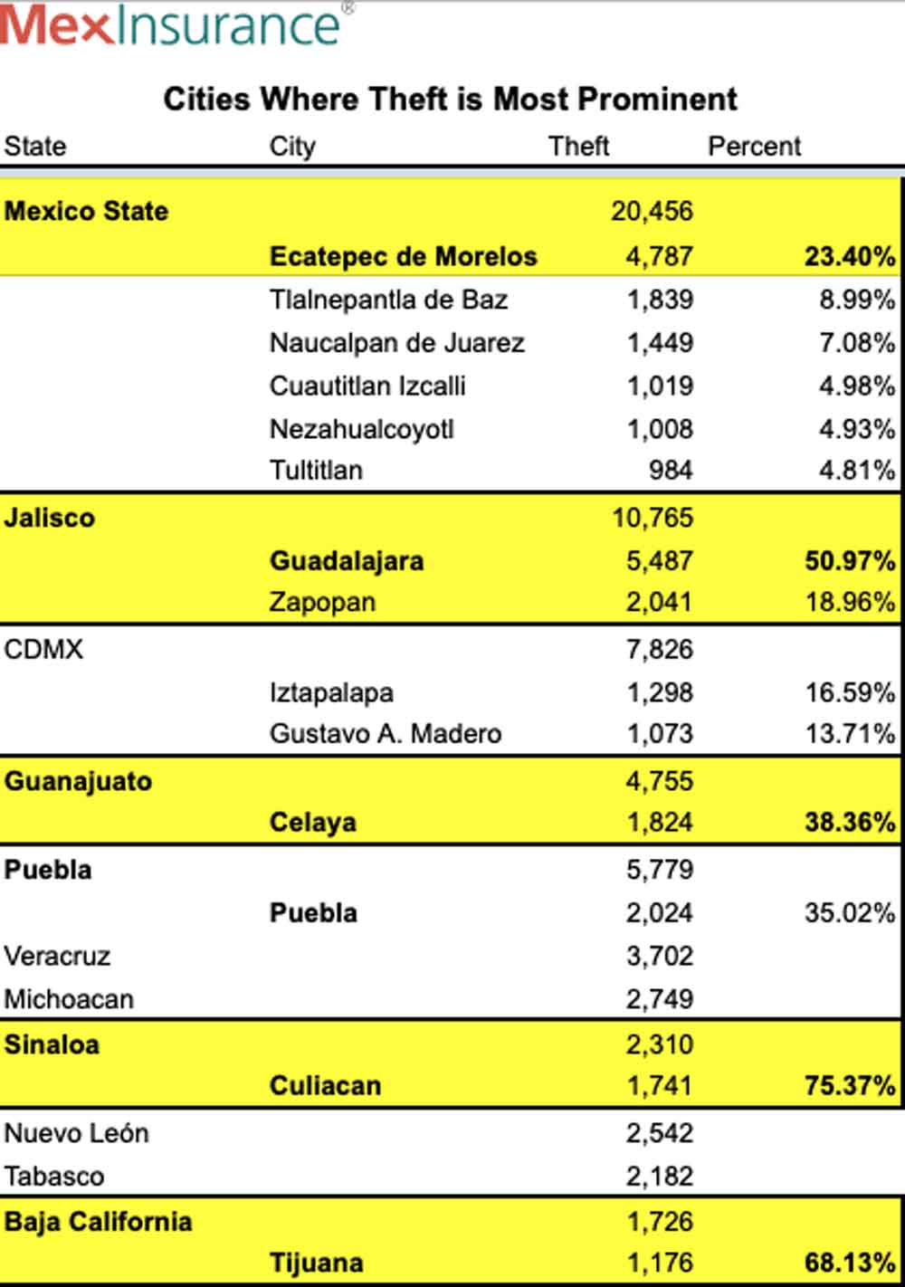 Cities in Mexico with Auto Theft 2020