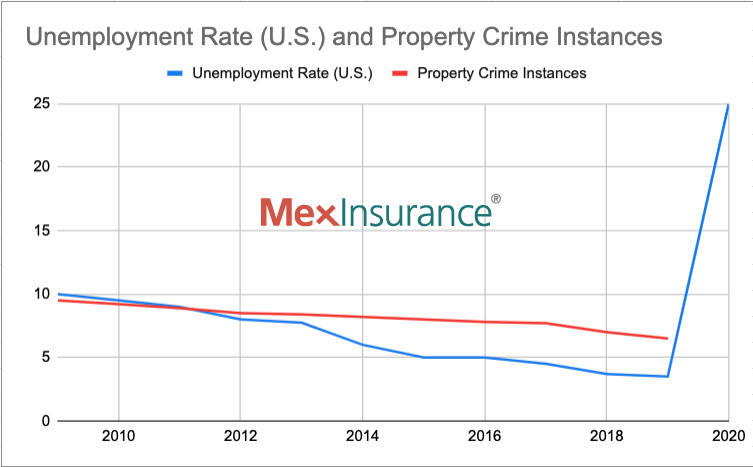 COVID-19 Mexico Economy and Property Crime