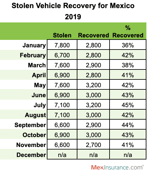 Stolen Vehicles in Mexico Recovery Rate 2019
