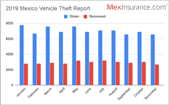 Stolen Vehicle in Mexico Recovery Graph 2019