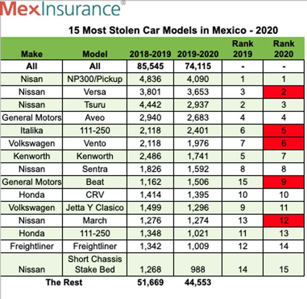 Most Popular Cars Stolen in Mexico 2020